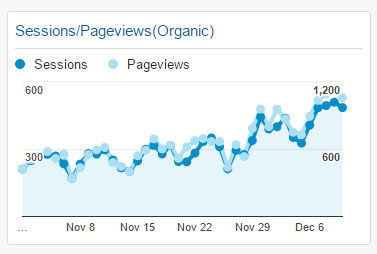 Sessions/Pageviews(Organic) Widget