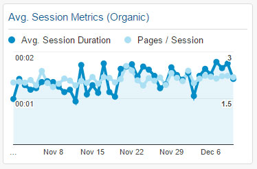 Avg. Session Metrics (Organic) Widget