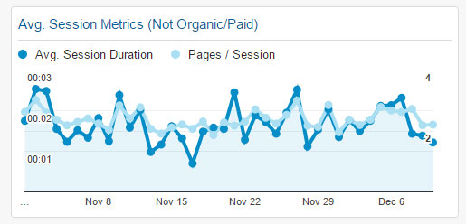 Session Metrics (Not Organic/Paid) Widget