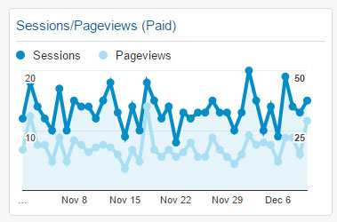 Sessions/Pageviews(Paid) Widget