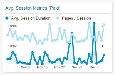 Avg. Session Metrics (Paid) Widget