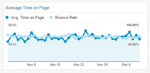 Average Time on Page Widget