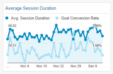 Average Session Duration Widget