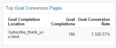 Top Goal Conversion Pages Widget