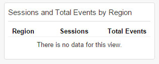 Sessions and Total Events by Region Widget