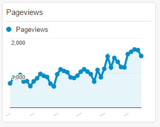 Pageviews Widget