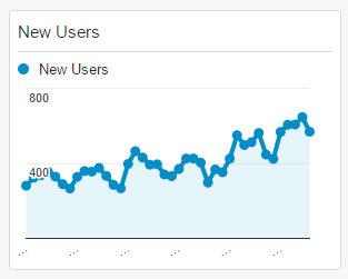 New Users Widget