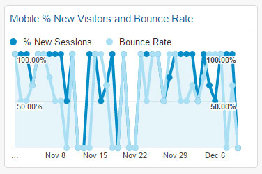 Mobile % New Visitors and Bounce Rate) Widget