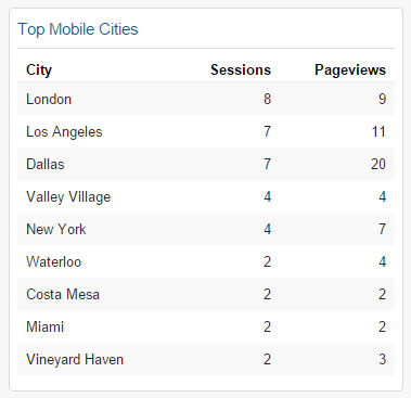 Top Mobile Cities Widget