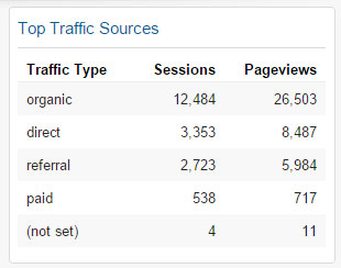 Top Traffic Sources Widget