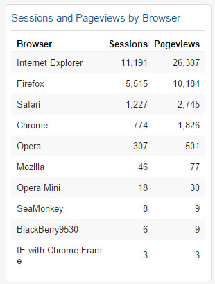 Sessions and Pageviews by Browser Widget