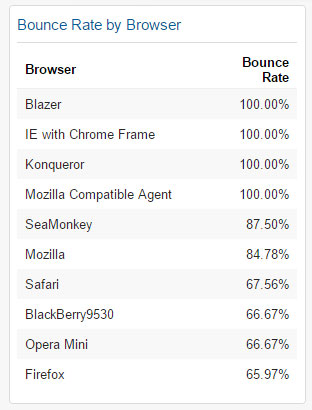 Bounce Rate by Browser Widget