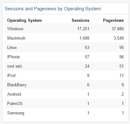 Sessions and Pageviews by Operating System Widget