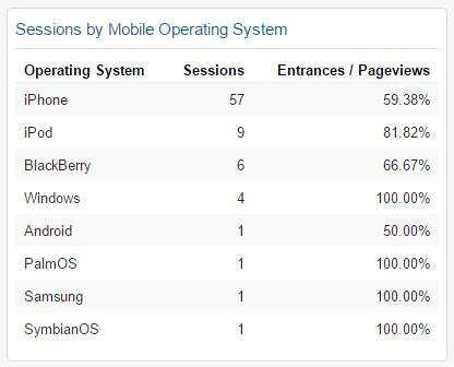 Sessions by Mobile Operating System Widget