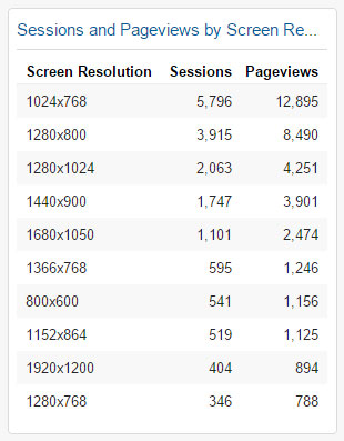 Sessions and Pageviews by Screen Resolution Widget