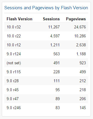 Sessions and Pageviews by Flash Version Widget