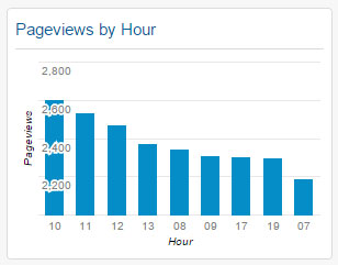 Pageviews by Hour Widget