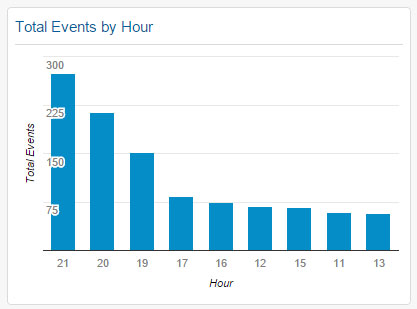 Total Events by Hour Widget