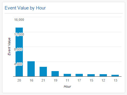 Event Value by Hour Widget