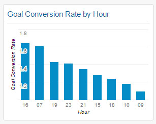 Goal Conversion Rate by Hour Widget