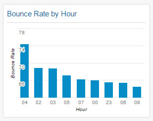 Bounce Rate by Hour Widget