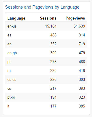 Sessions and Pageviews by Language Widget