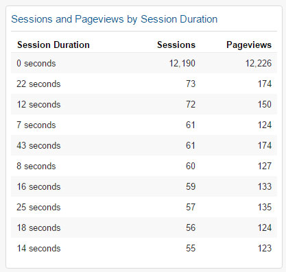 Sessions and Pageviews by Session Duration Widget