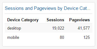 Sessions and Pageviews by Device Category Widget